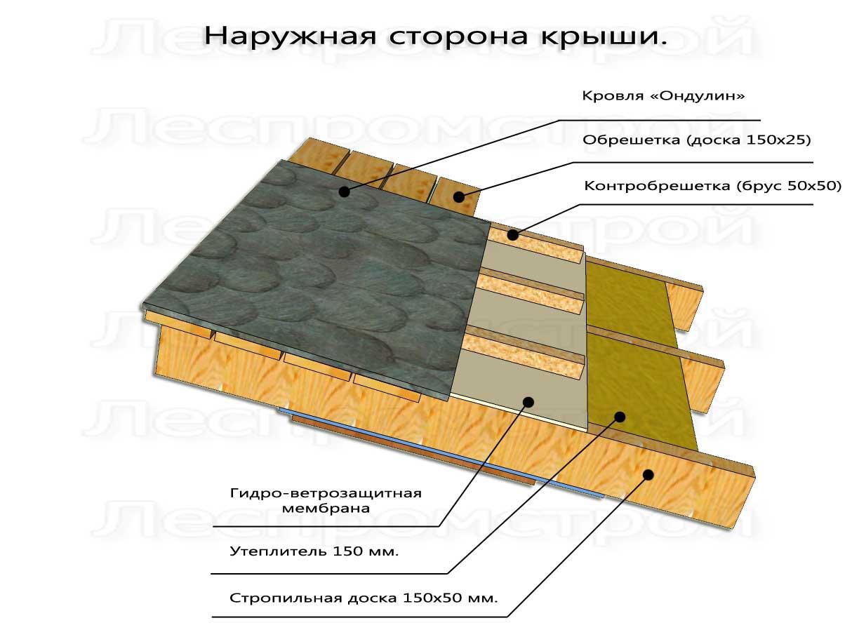 Устройство крыши дома своими руками