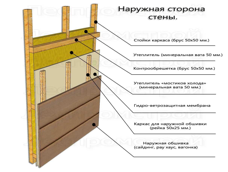 Как утеплить и обшить дом из бруса сайдингом своими руками